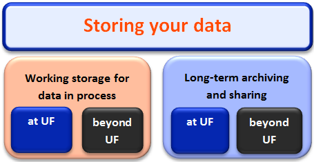 Diagrm of Storing your Data